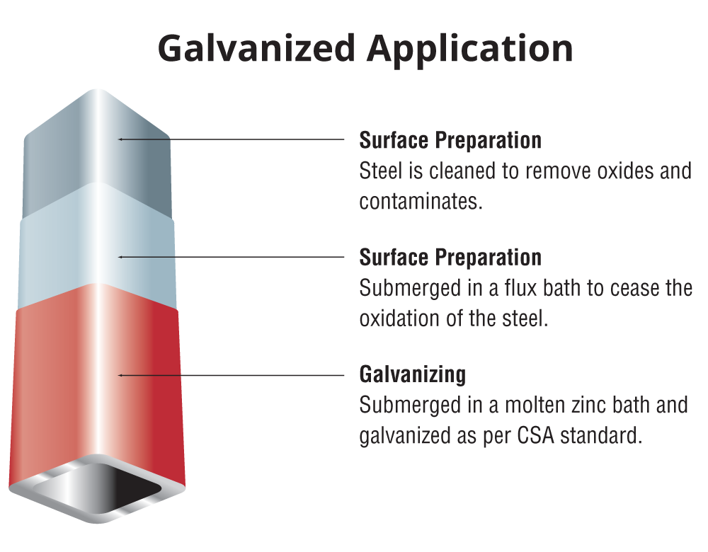 Galvanized Application